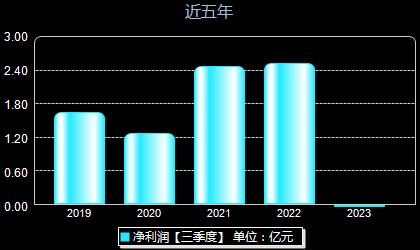 华达科技603358年净利润