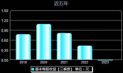 东珠景观603359每股收益
