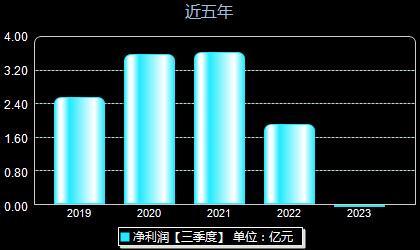 东珠景观603359年净利润