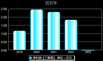 信捷電氣603416年凈利潤