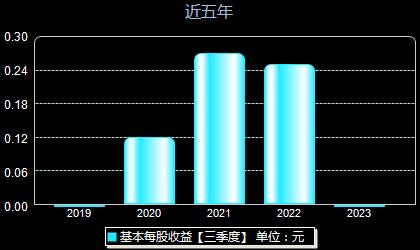 贵州三力603439每股收益