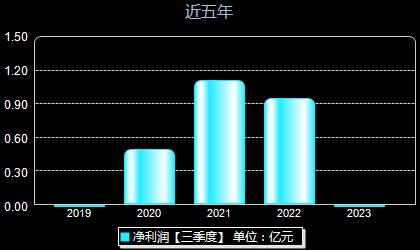 贵州三力603439年净利润