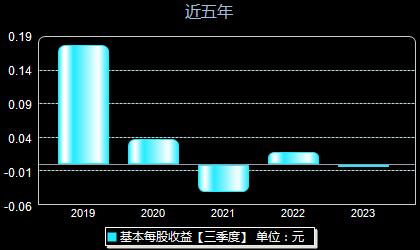 翔港科技603499每股收益