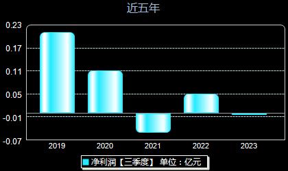 翔港科技603499年净利润
