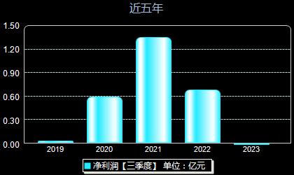 振江股份603507年净利润