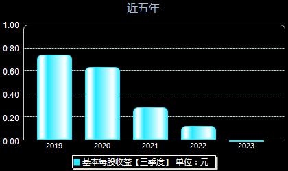 淳中科技603516每股收益