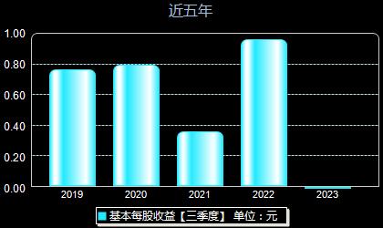 海兴电力603556每股收益