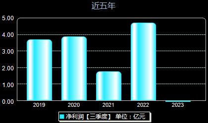 海兴电力603556年净利润