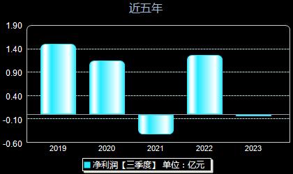 金麒麟603586年净利润