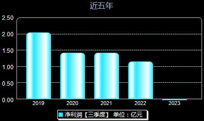 康辰药业603590年净利润