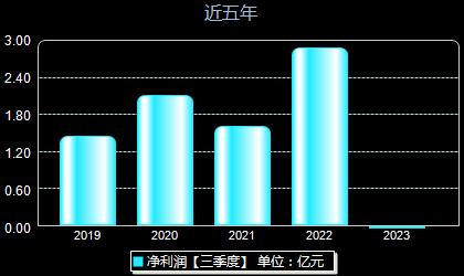 永艺股份603600年净利润