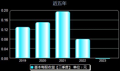 朗博科技603655每股收益