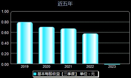 春光科技603657每股收益