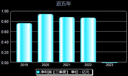 春光科技603657年净利润