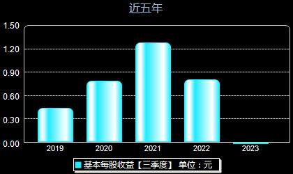 仙鹤股份603733每股收益
