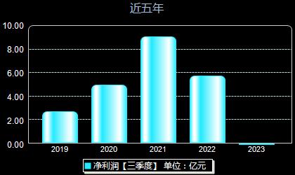 仙鹤股份603733年净利润