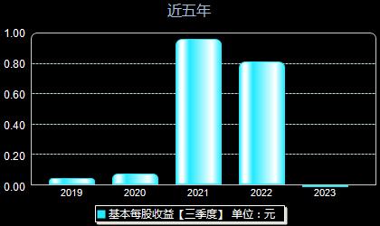 泰晶科技603738每股收益