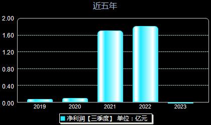 泰晶科技603738年净利润