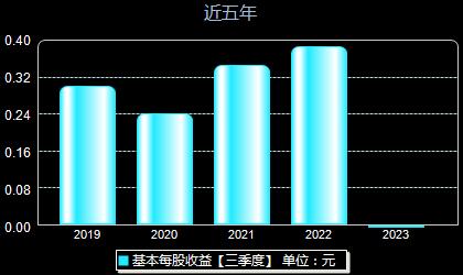 隆鑫通用603766每股收益