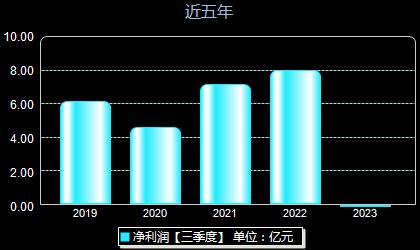 隆鑫通用603766年净利润