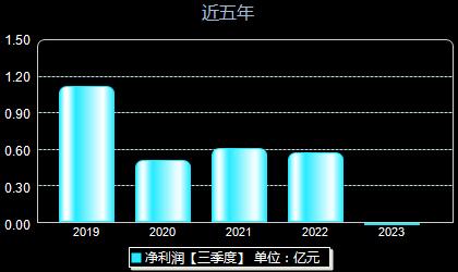 雅运股份603790年净利润