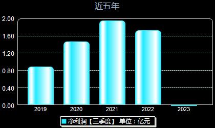 豪能股份603809年凈利潤