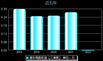 坤彩科技603826每股收益