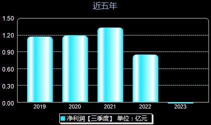 坤彩科技603826年净利润