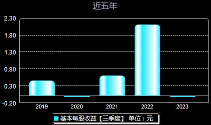 鼎勝新材603876每股收益