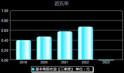 寿仙谷603896每股收益