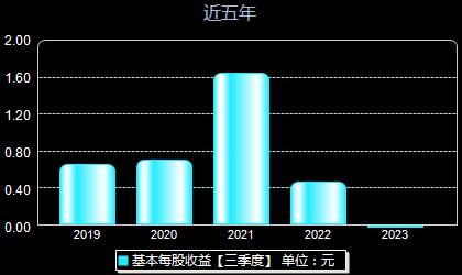 长城科技603897每股收益