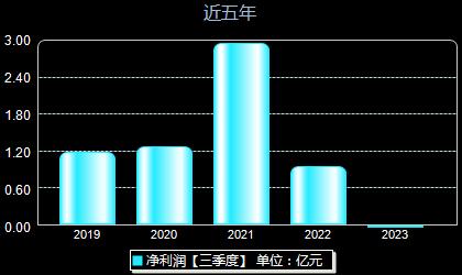 长城科技603897年净利润