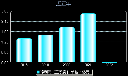 中科软603927年净利润