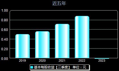 中农立华603970每股收益
