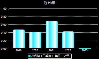 正川股份603976年净利润