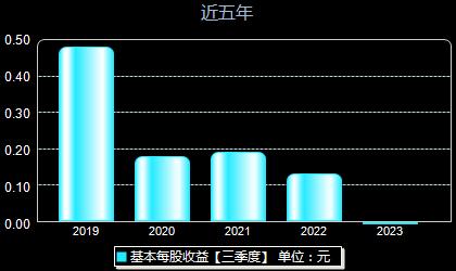 深圳新星603978每股收益