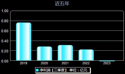 深圳新星603978年净利润