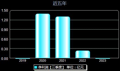 华丰股份605100年净利润