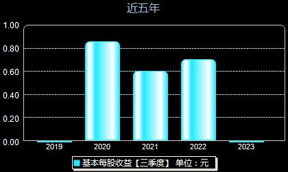 西上海605151每股收益