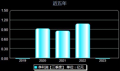 西上海605151年净利润