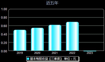 华兴源创688001每股收益
