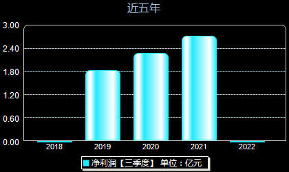 华兴源创688001年净利润