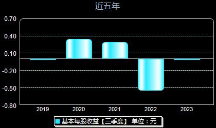博汇科技688004每股收益