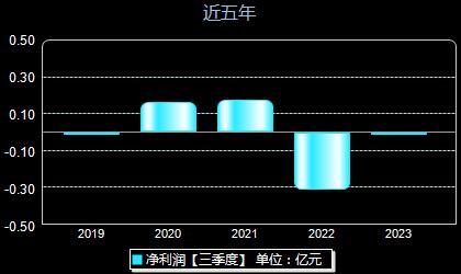 博汇科技688004年净利润