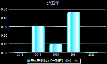光峰科技688007每股收益