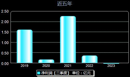 光峰科技688007年净利润