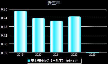 中国通号688009每股收益
