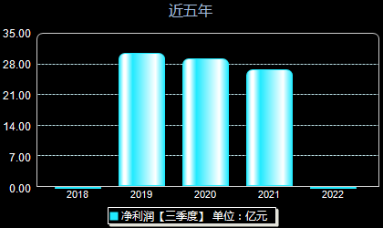 中国通号688009年净利润