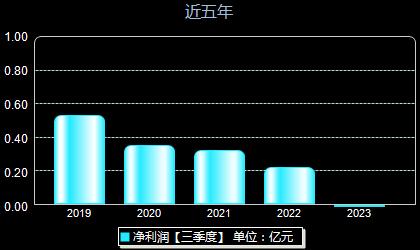 福光股份688010年净利润