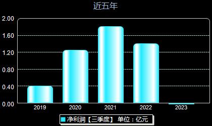 交控科技688015年净利润